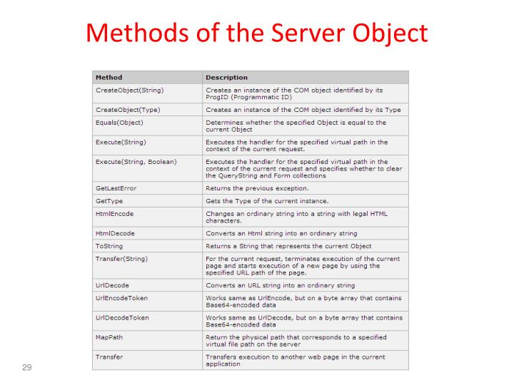 Methods of the Server Object