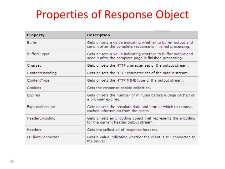 Properties of Response Object