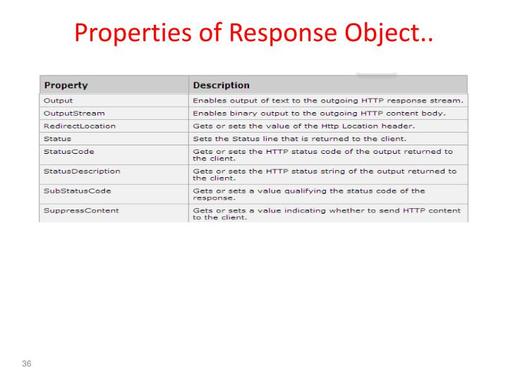 Properties of Response Object..