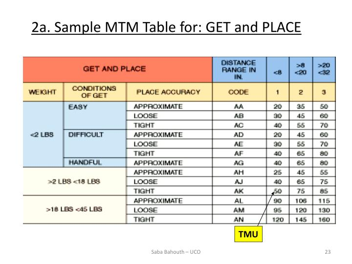 2a. Sample MTM Table for: GET and PLACE