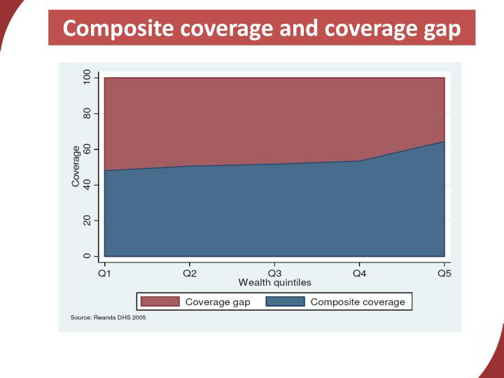 Composite coverage and coverage gap