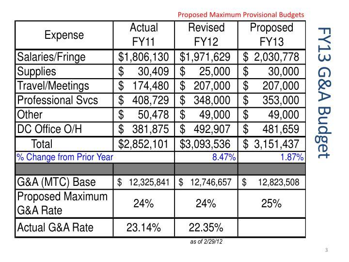 Proposed Maximum Provisional Budgets