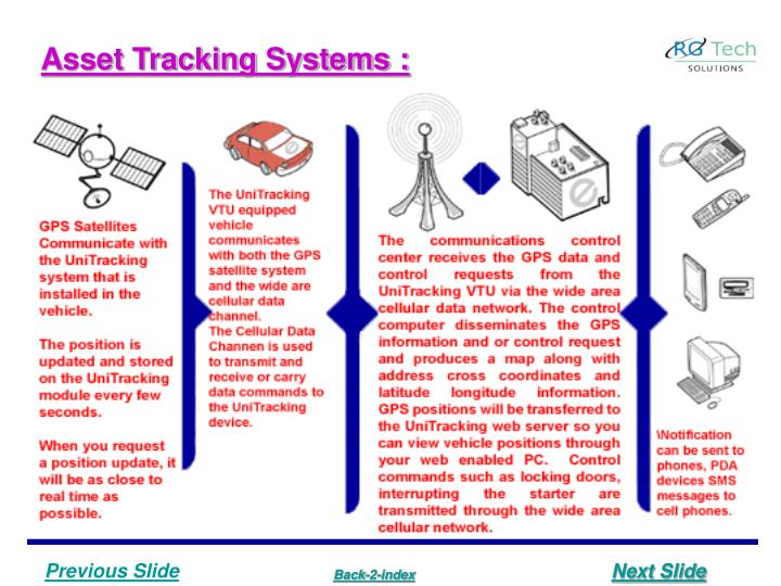 Asset Tracking Systems :