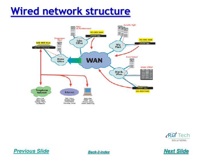 Wired network structure