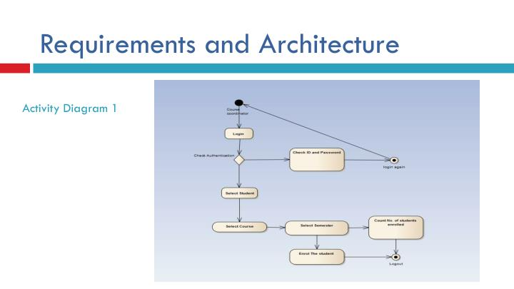 Requirements and Architecture