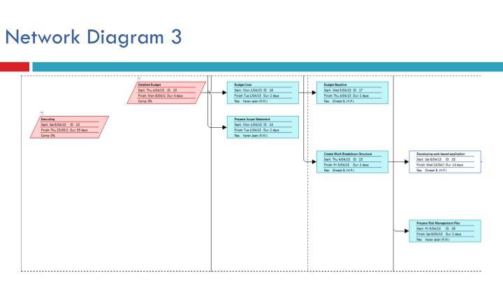 Network Diagram 3