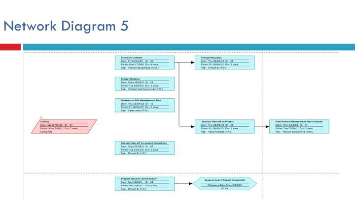 Network Diagram 5