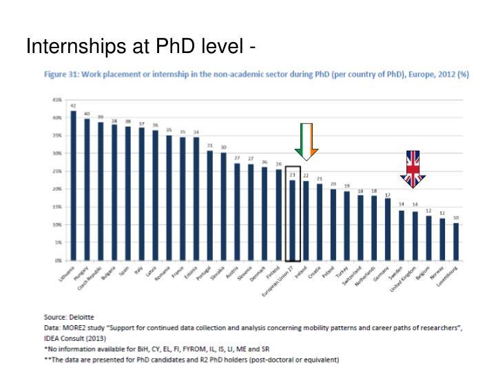 Internships at PhD level -