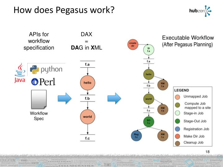 How does Pegasus work?