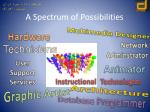 a spectrum of possibilities
