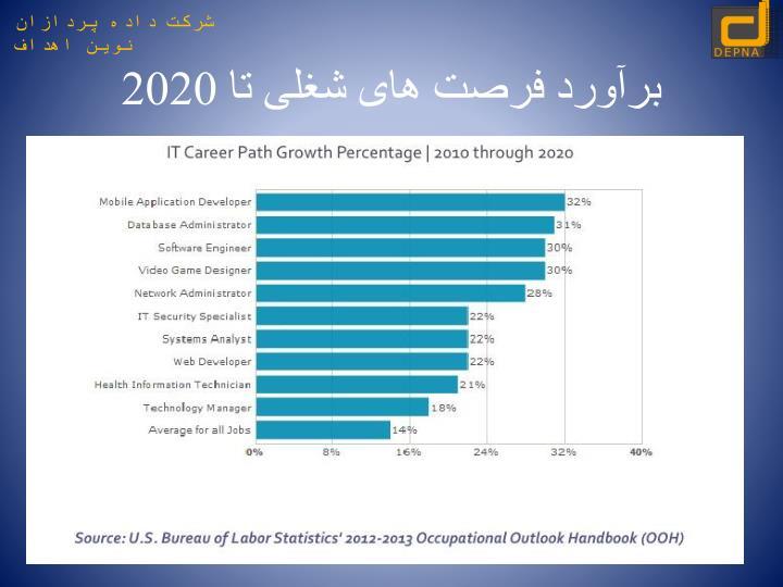 برآورد فرصت های شغلی تا 2020