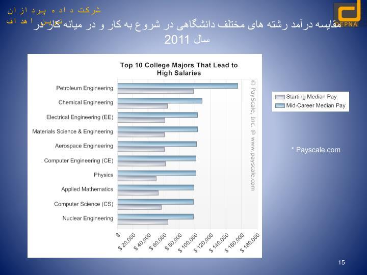 مقایسه درآمد رشته های مختلف دانشگاهی در شروع به کار و در میانه کار در سال 2011