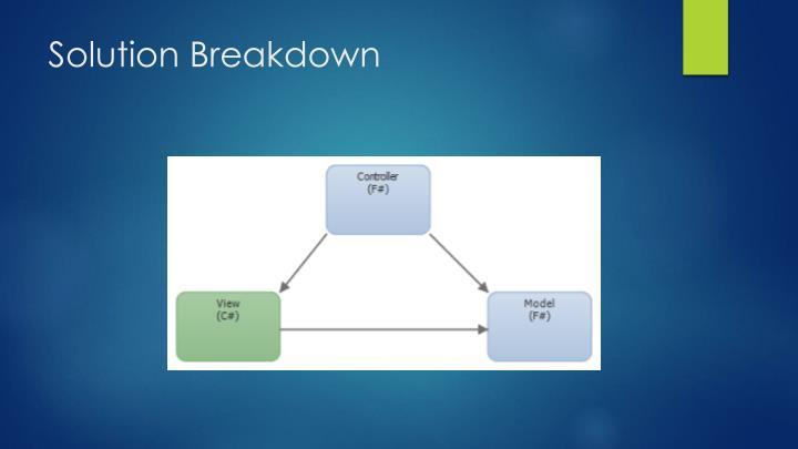 Solution Breakdown