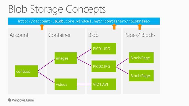 Blob Storage Concepts