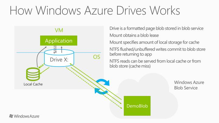 How Windows Azure Drives Works