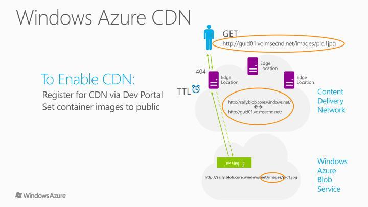 Windows Azure CDN