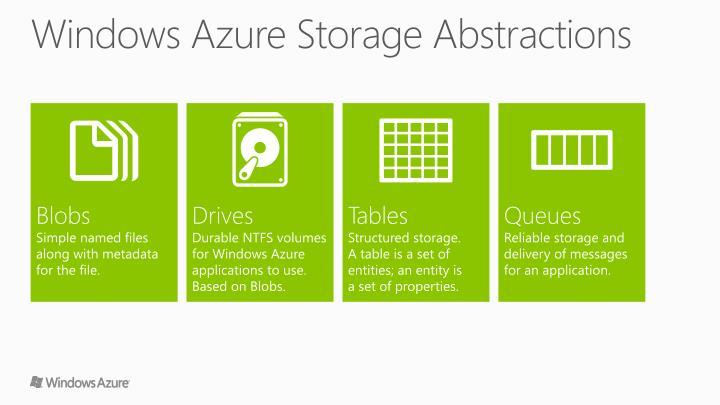 Windows Azure Storage Abstractions