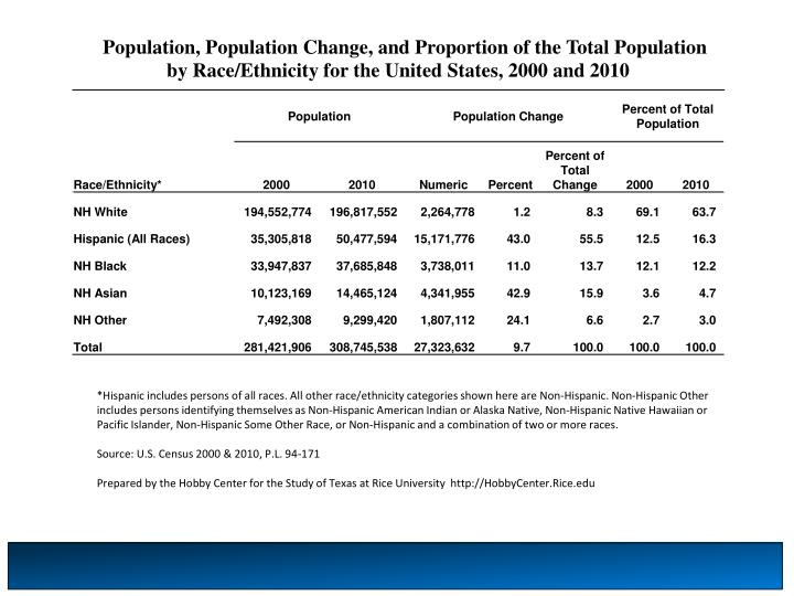 Population, Population Change, and Proportion of the Total Population