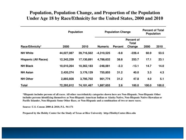 Population, Population Change, and Proportion of the Population