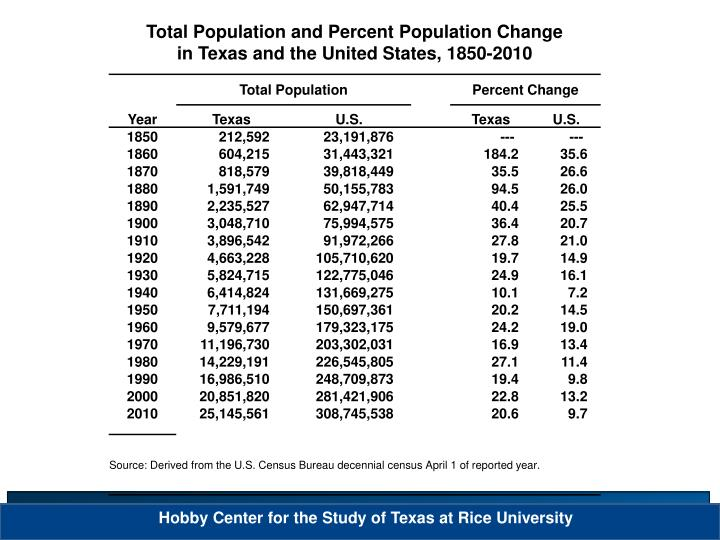 Total Population and Percent Population Change