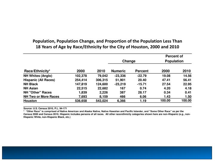 Population, Population Change, and Proportion of the Population Less Than