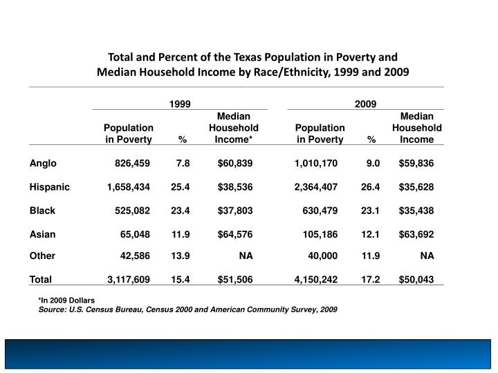 Total and Percent of the Texas Population in Poverty and