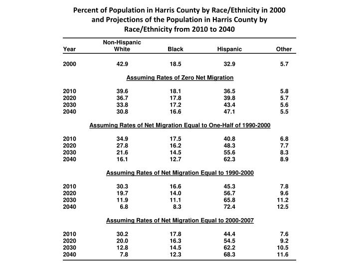 Percent of Population in Harris County by Race/Ethnicity in 2000