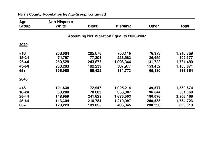 Harris County, Population by Age Group, continued