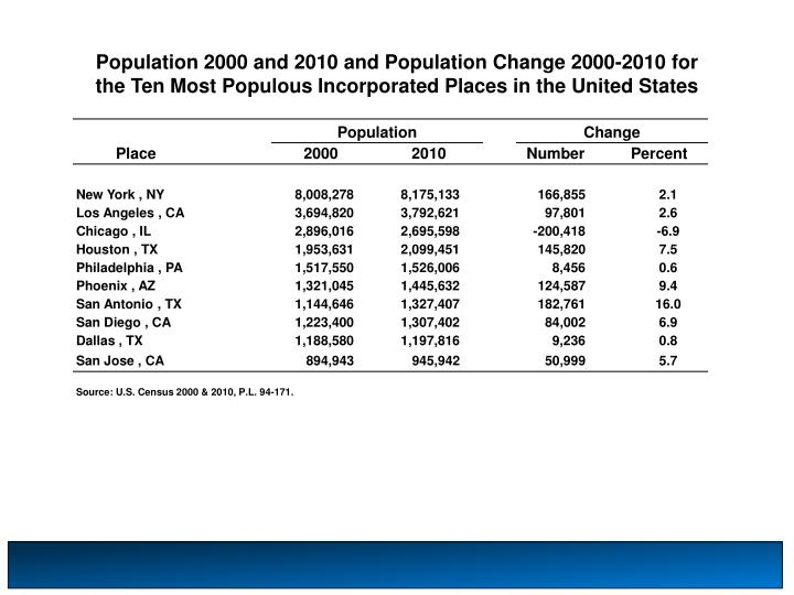 Population 2000 and 2010 and Population Change 2000-2010 for