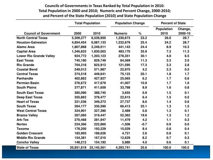 Councils of Governments in Texas Ranked by Total Population in 2010: