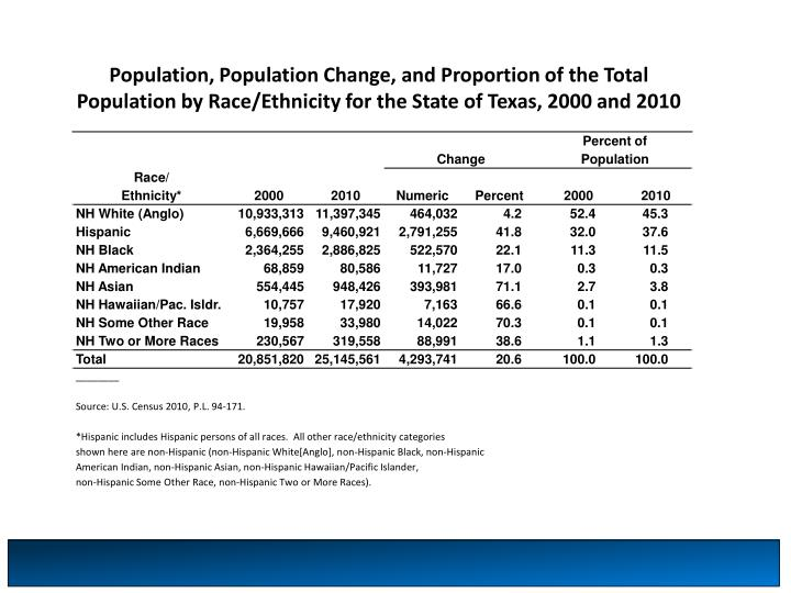 Population, Population Change, and Proportion of the Total Population by Race/Ethnicity for the State of Texas, 2000 and 2010