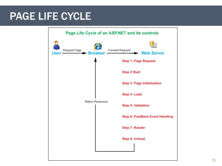 Page life cycle