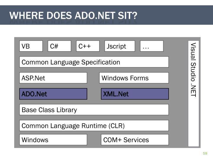 Where does ado.net sit?