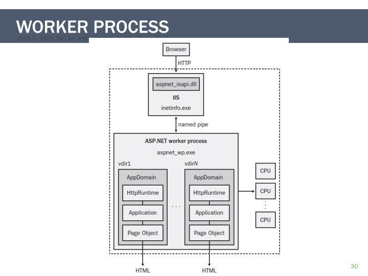 Worker process