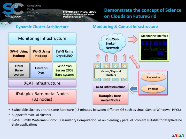 SALSAHPC Dynamic Virtual Cluster on