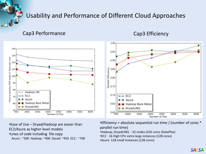 Usability and Performance of Different Cloud Approaches