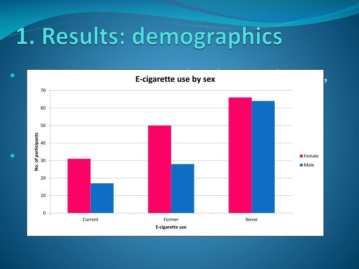 1. Results: demographics