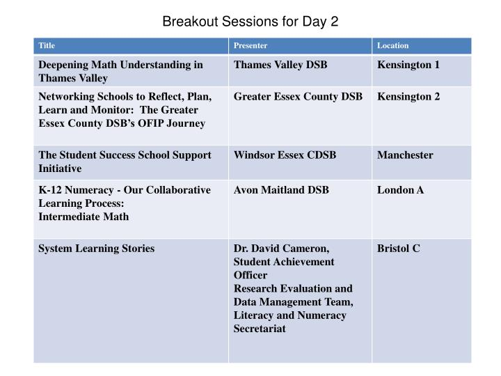 Breakout Sessions for Day 2