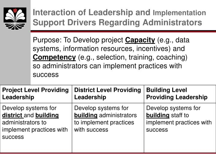 Interaction of Leadership and