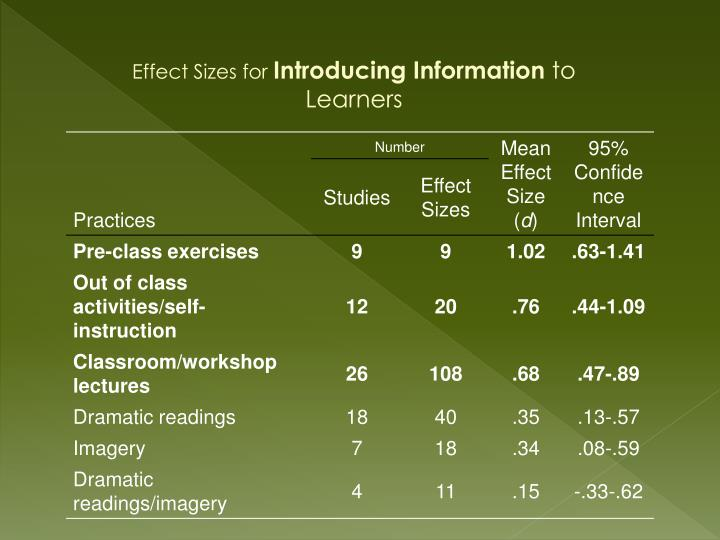 Effect Sizes for