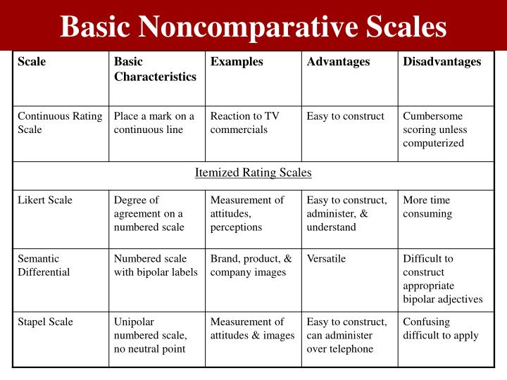 Basic Noncomparative Scales
