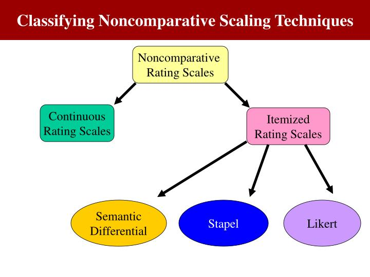 Figure 10. 3 A Classification of Non Comparative Rating Scales