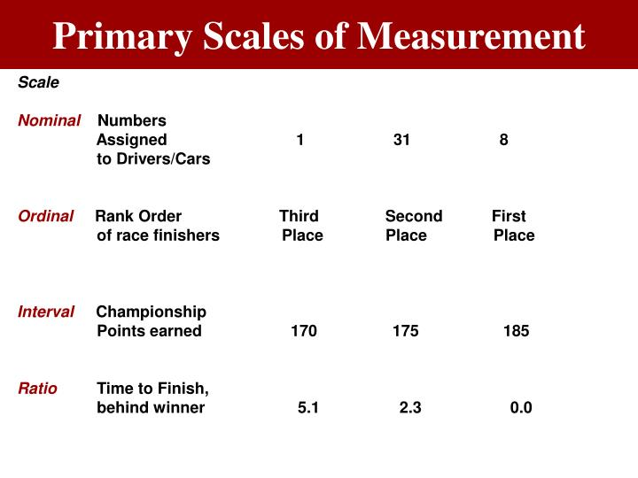 Figure 9.4 Primary Scales of Measurement