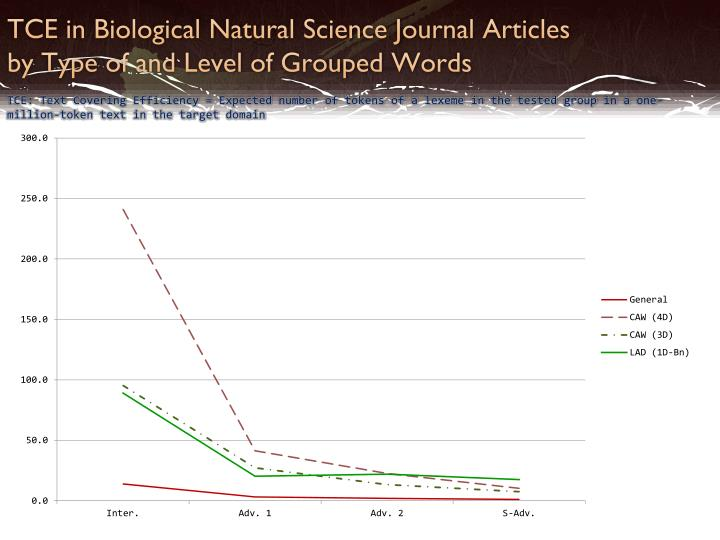 TCE in Biological Natural Science Journal
