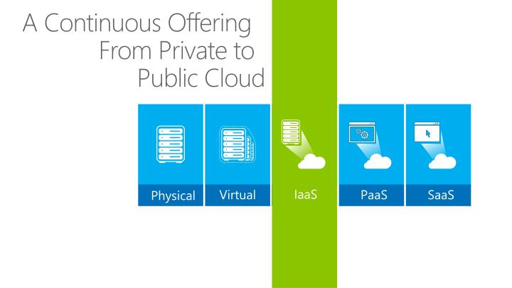 A continuous offering from private to public cloud