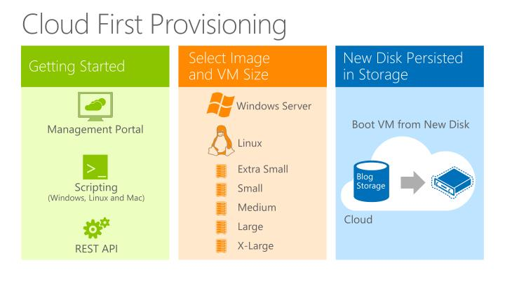 Cloud First Provisioning