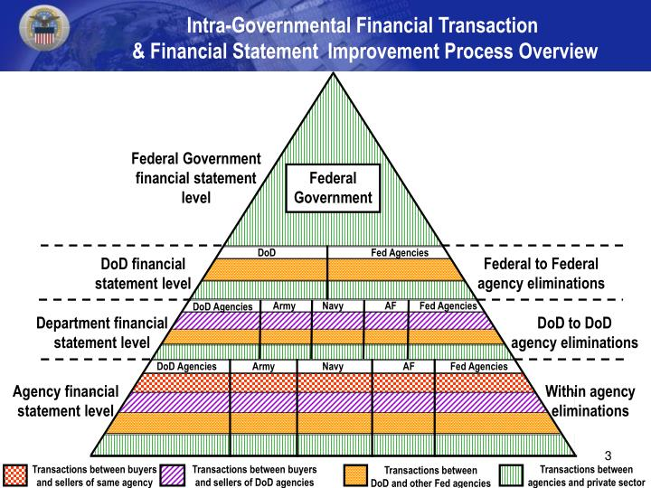 Intra-Governmental Financial Transaction