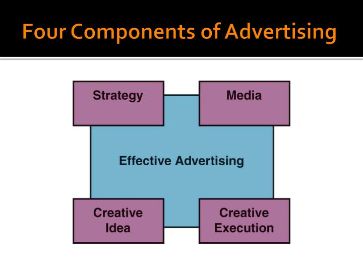Four Components of Advertising