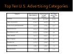 top ten u s advertising categories