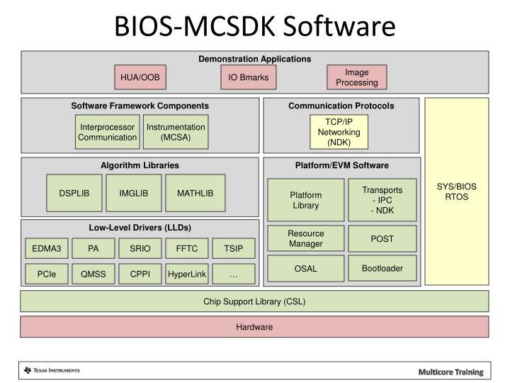 BIOS-MCSDK Software